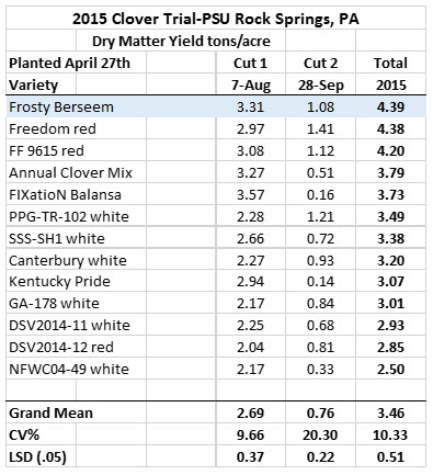 penn state data chart2